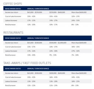 Restaurant & Cafe Benchmarking