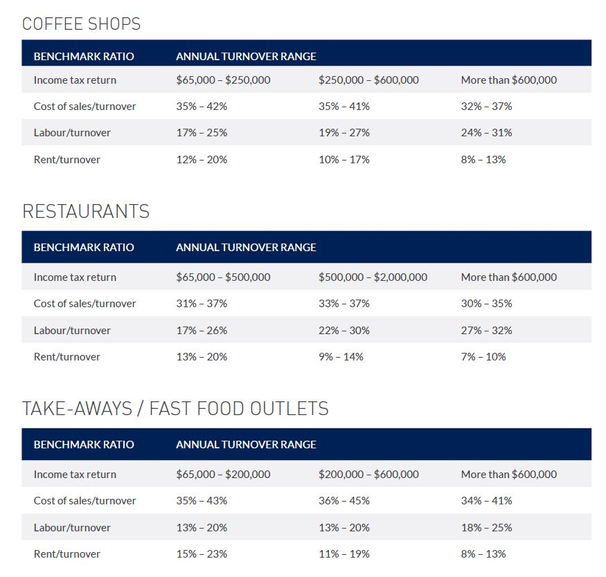 Restaurant & Cafe Benchmarking