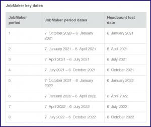 JobMaker Key Dates