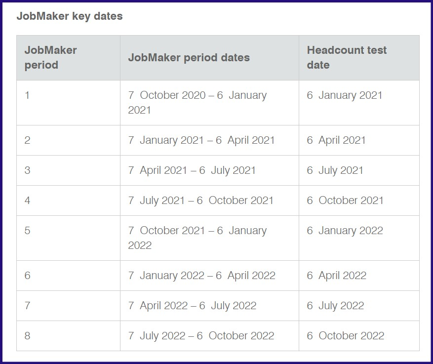 JobMaker Key Dates